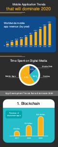 business infographic 4 business  infographic ideas