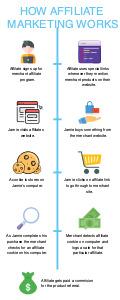 marketing infographic 3 marketing  infographic ideas