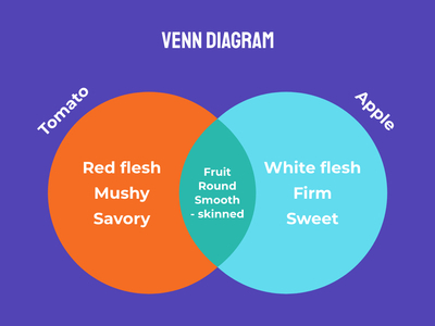 venndiagram 19 create venn diagram online
